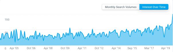 Intresse for bestyrelse seneste år i følge Google Trends
