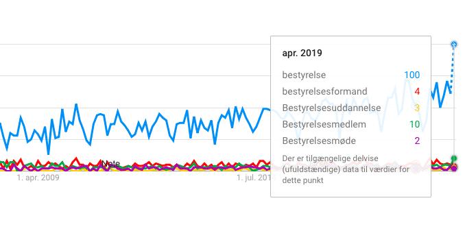 Termer for bestyrelse fra Google Trends
